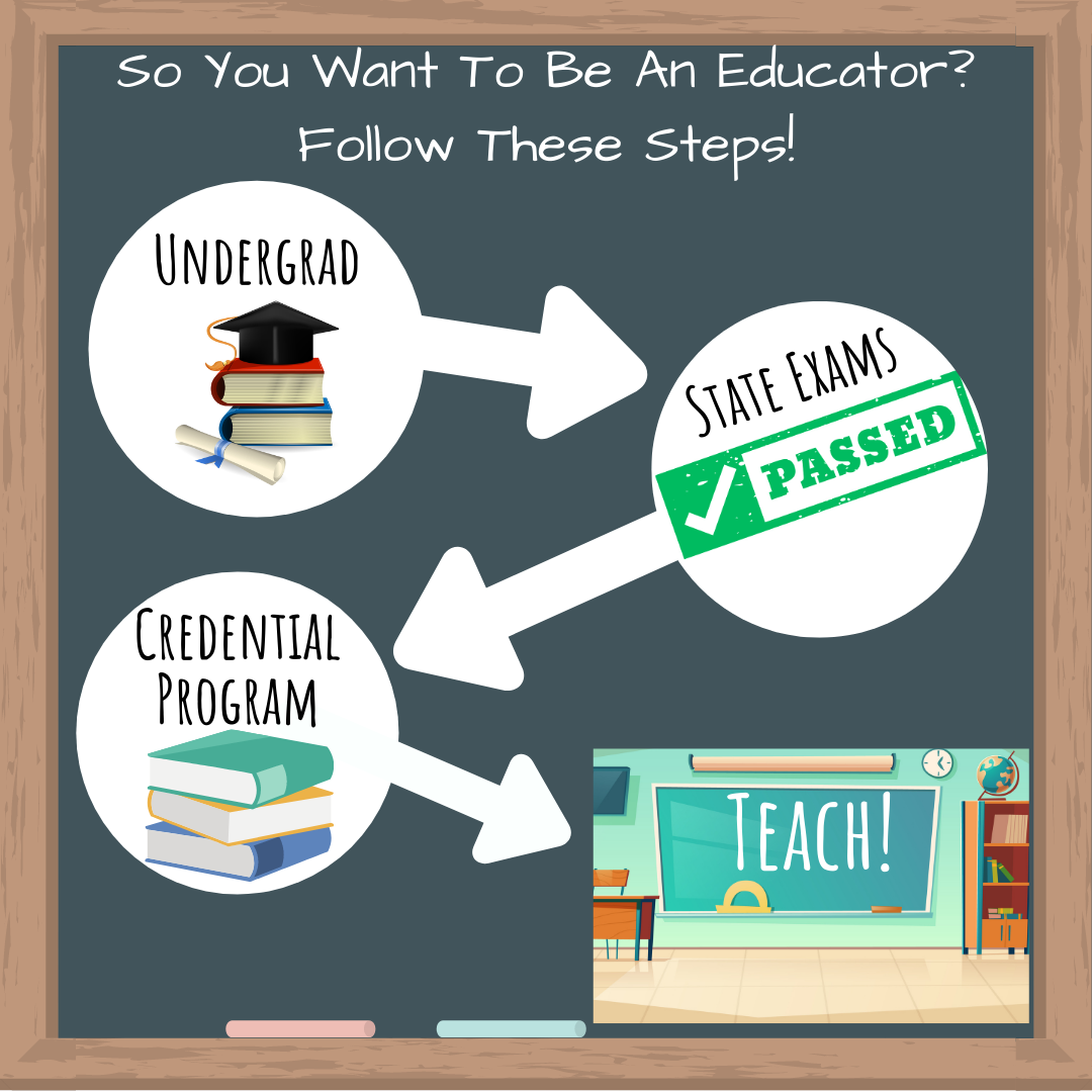 Want to be an Educator? Pathway to Teaching