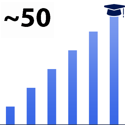 Bar chart showing almost 40 total college graduates