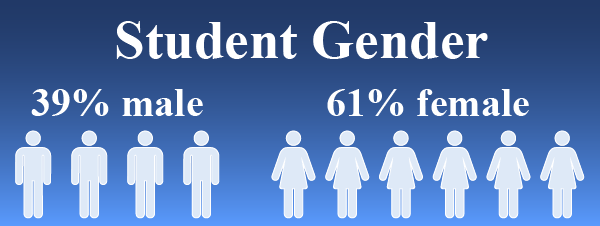 Student Gender 39% Male 61% Female