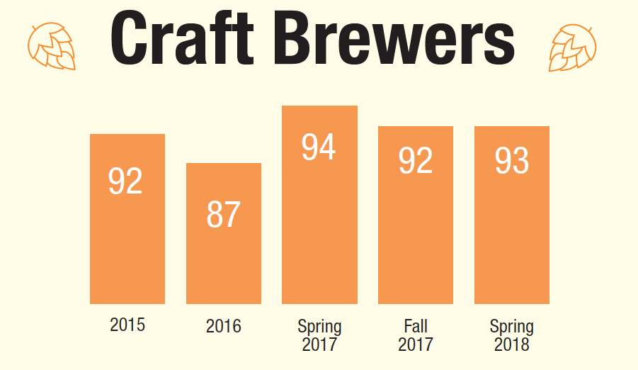craft beer index scores from 87 to 94