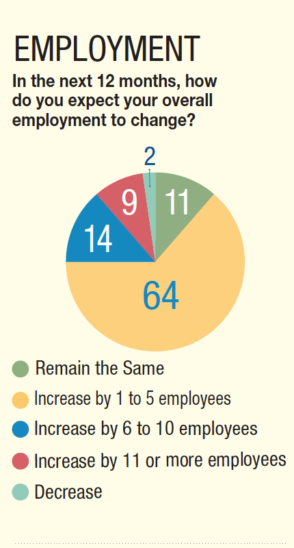 64% of craft brewers expect to hire 1-5 additional employees