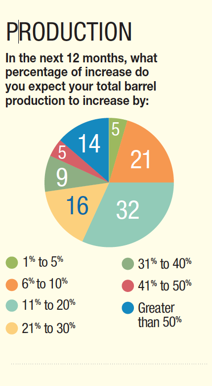 32% of craft brewers expect their barrel production to increase by 11-20%