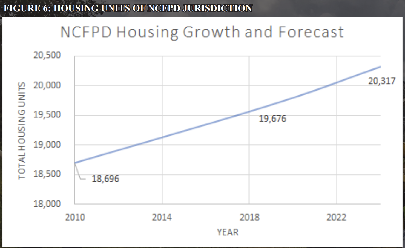 Housing Growth