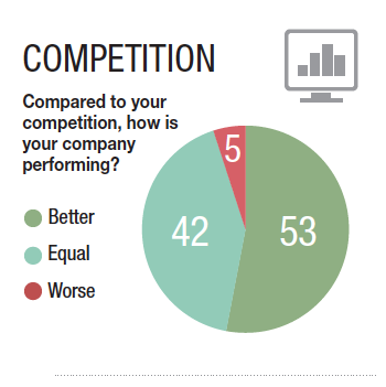 53% believe they are performing better than their competition