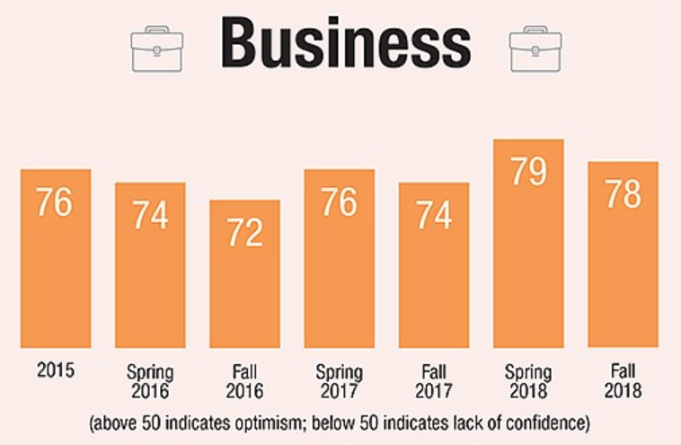 Business confidence index scores ranging from 72 to 79