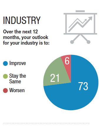 73% of businesses believe their industry will improve over the next 12 months