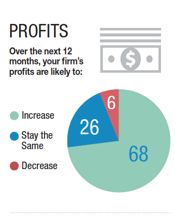 68% of business say their profits have increased