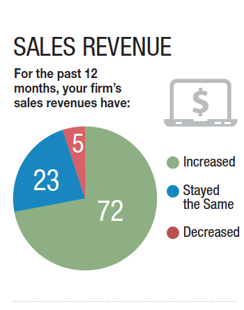 Sales Revenue has increased for 72%of businesses