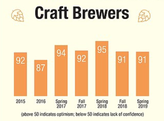Spring 2019 Craft Beer Industry Confidence Index