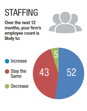 Staffing numbers have increased for 52% of businesses