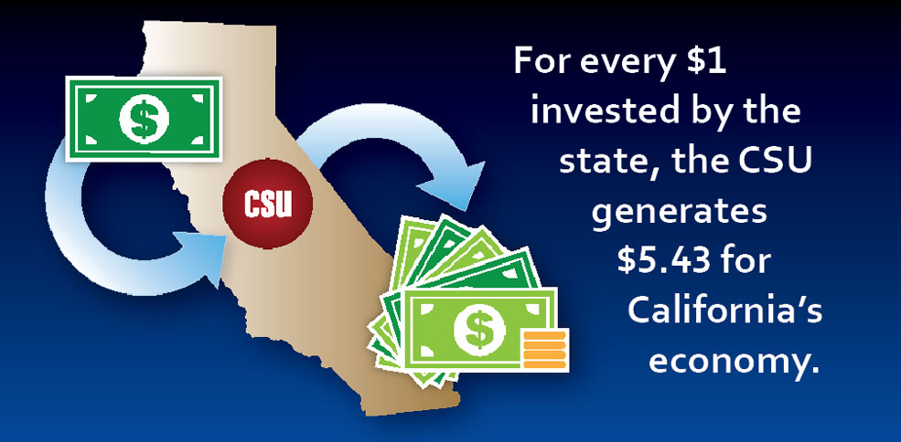 For every $1 invested by the state, the CSU generates $5.43 for California's economy.