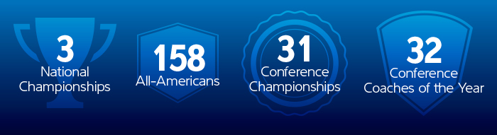 3 national championships, 158 all-americans, 31 conference championships, 32 conference coaches of the year