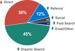45% Organic Search, 36% Direct, 12% Referral, 4% Social, 3% Paid Search, 1% Other/Email