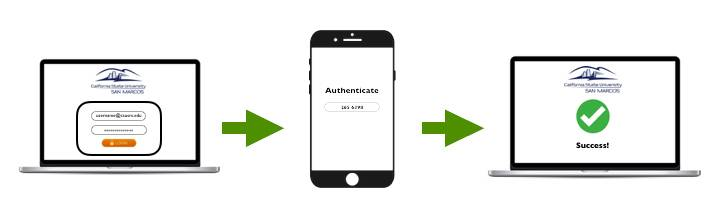 2 step authentication process