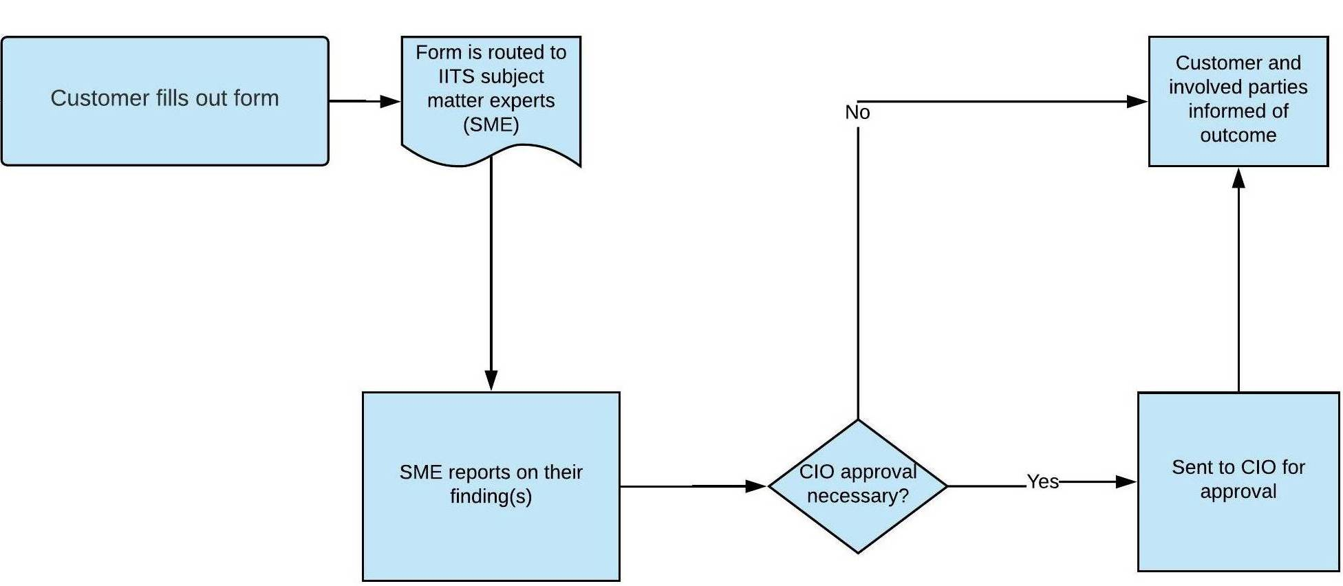 ITR Process workflow
