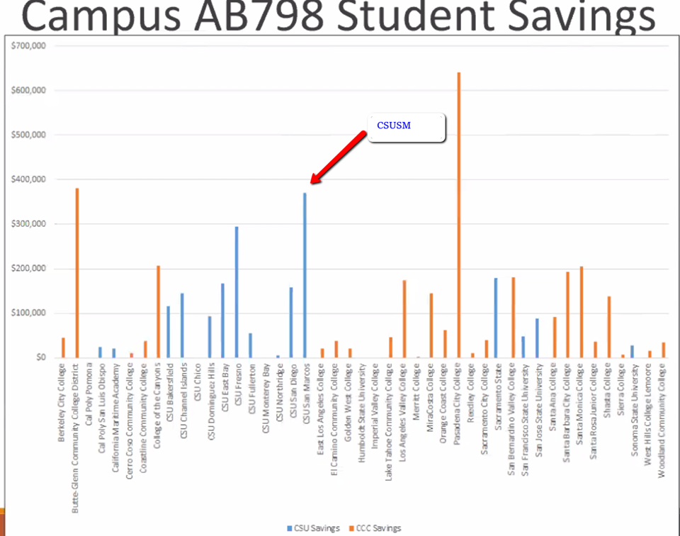 Graph showing CSU and community colleges savings