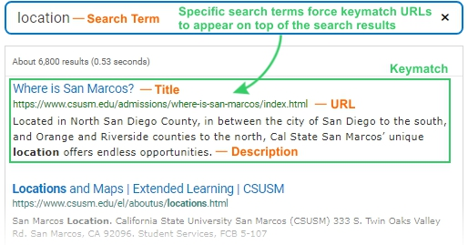 Specific search terms force keymatch URLs to appear on top of the search results