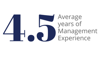 4.5 is the average years of Femba student management experience