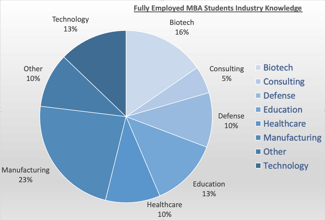 FEMBA class of 2021 industry backgrounds