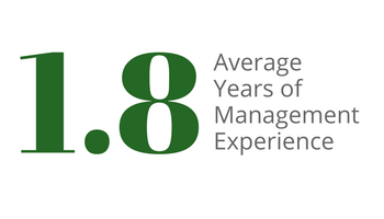 SMBA students have an average of 1.8 years of management experience