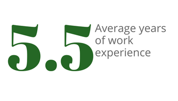 SMAB students have an average of 5.5 years of work experience