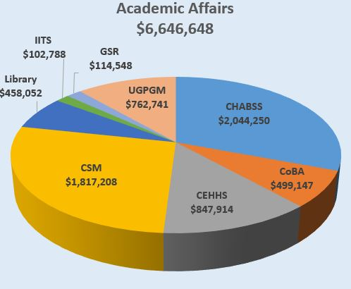 Academic Affairs Chart