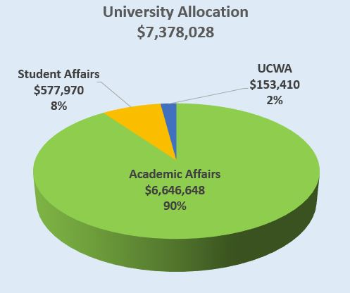 University Allocation Chart