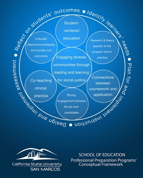 School of Education Conceptual Framework