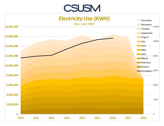 An average of 15,000,000 KWH are used annually