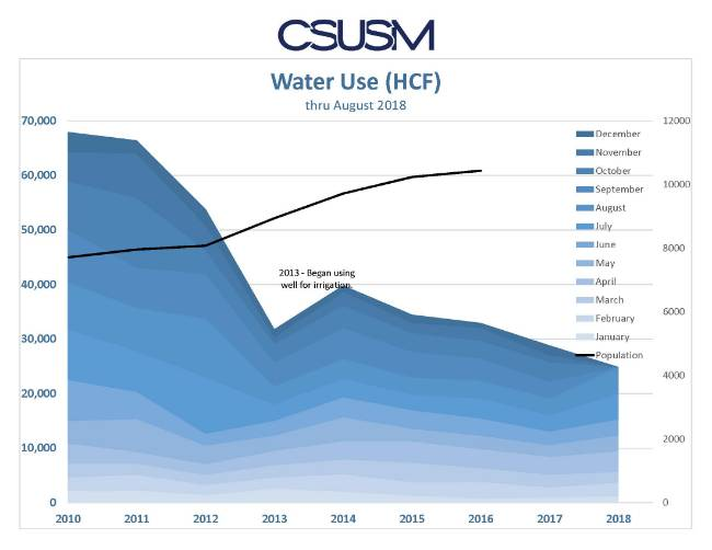There is a general trend of decreased water usage